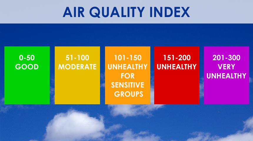 Air Quality Index | Clean Air Partners
